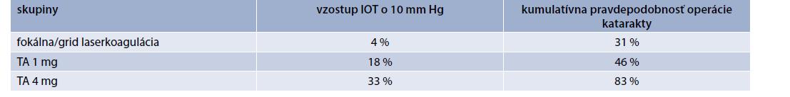 Vedľajšie účinky liečby v DRCR.net protokole B počas sledovacej doby 3 rokov v jednotlivých skupinách. Upravené podľa [16]