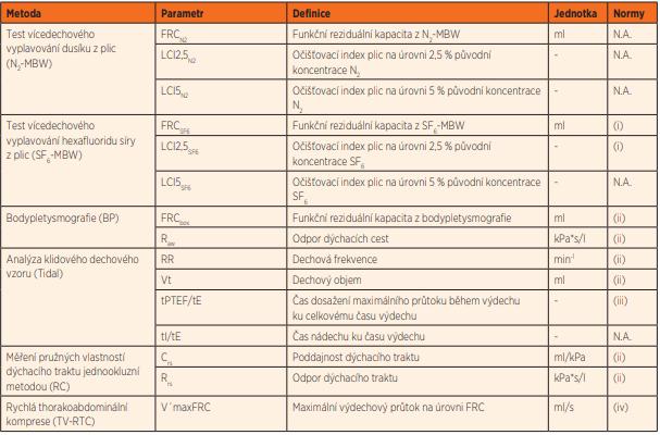 Přehled parametrů funkce plic z různých metod iPFT.
