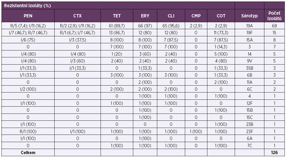 Charakteristika rezistentních pneumokových izolátů (126) zaslaných do NRL pro ATB v letech 2010–2017<br> Table 5. Characteristics of resistant pneumococcal isolates (126) sent to the NRL for ATB 2010–2017