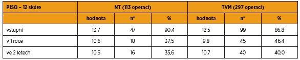 Hodnoty PISQ skóre