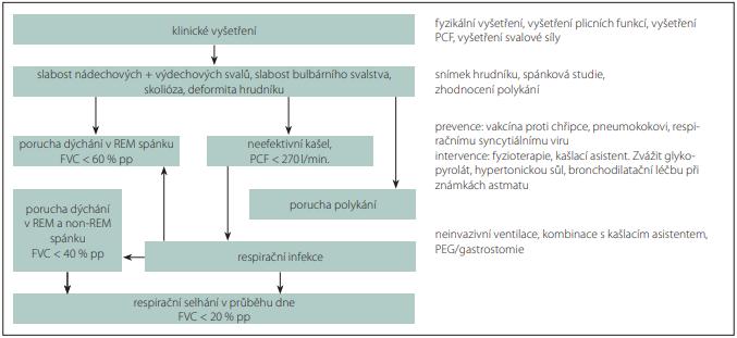 Algoritmus respirační péče pacienta se spinální svalovou atrofií.<br> Fig. 1. Respiratory management algorithm in patient with spinal muscular atrophy.