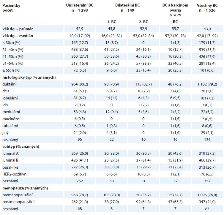 Charakteristika vyšetřovaného souboru 1 526 pacientek s BC.