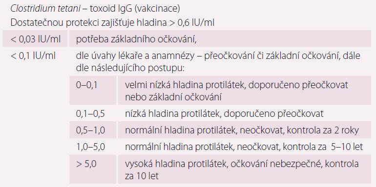 Doporučení pro vakcinaci proti tetanu [3,13].