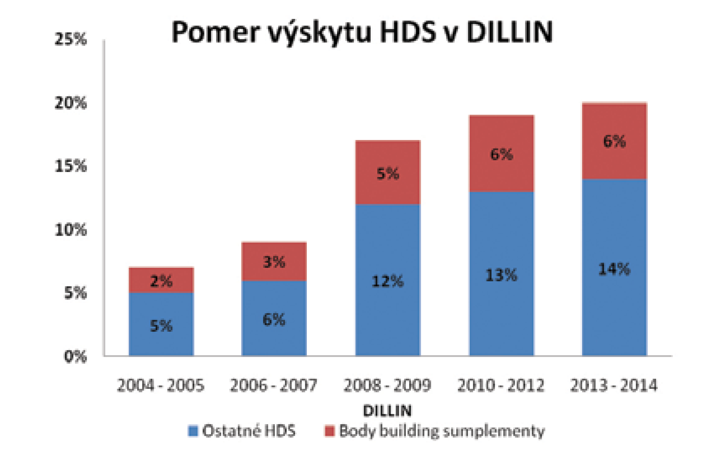 Trend vývoja HDS a AAS (BBS) v americkom DILIN registri (2004 až 2014) (5)