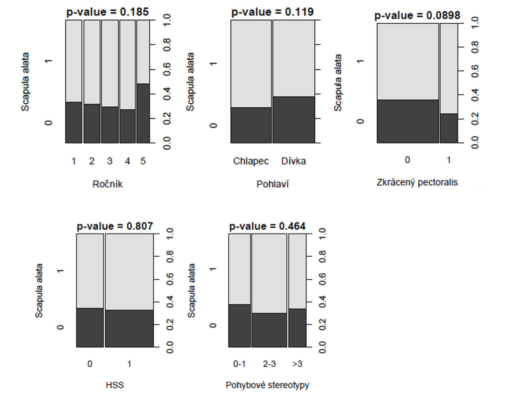 Znázornění souvislosti mezi scapula alata s věkem (ročník), pohlavím, úrovní trupové stabilizace (označeno HSS) a zkrácenými mm. pectorales minores pomocí chí kvadrát testu (n=298).