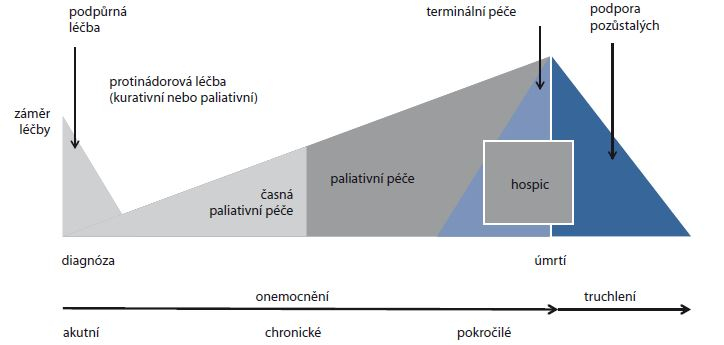 Schéma 1. Integrace podpůrné a paliativní péče do komplexní onkologické léčby. Význam protinádorové, podpůrné a paliativní léčby se v průběhu onemocnění mění podle odpovědi na onkologickou léčbu a klinického stavu pacienta [29].