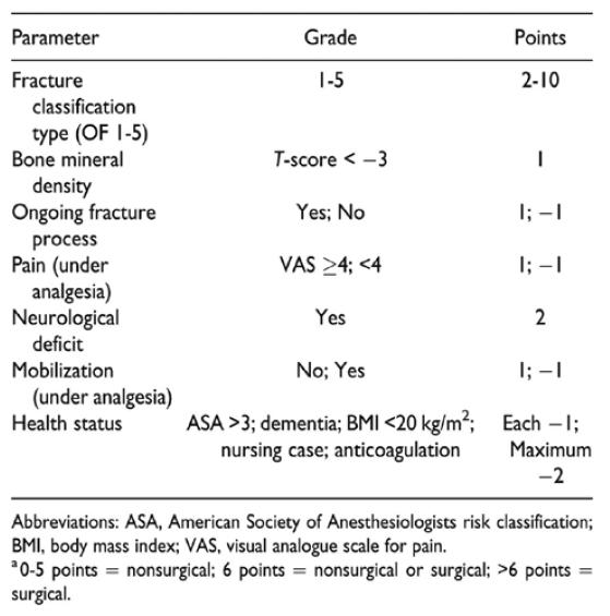 Klasifikační skórovací systém pro osteoporotické zlomeniny (OF); Blattert et al. (2018)<br> Tab. 5. Osteoporotic Fracture (OF) Classification-Based scoring system; Blattert et al. (2018)