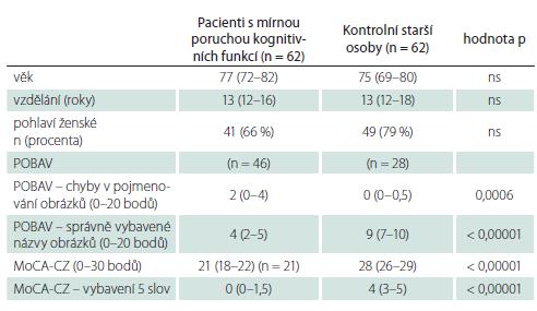 Sociodemografické charakteristiky a výsledky testů a jejich porovnání mezi pacienty s kognitivní poruchou a kontrolními staršími osobami.