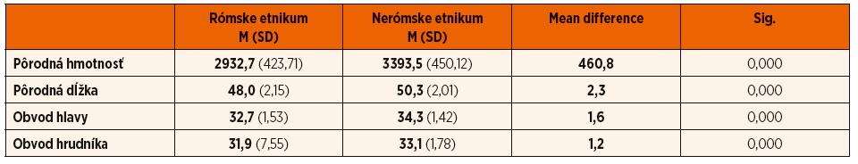 Komparácia antropometrických parametrov u novorodencov rómskeho a nerómskeho etnika.