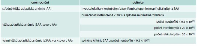 Definice a základní dělení aplastické anémie. Upraveno podle [2,3]