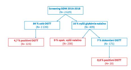 Schéma 1 Postup a výsledky screeningu GDM v letech 2016–2018 podle nových doporučených postupů
