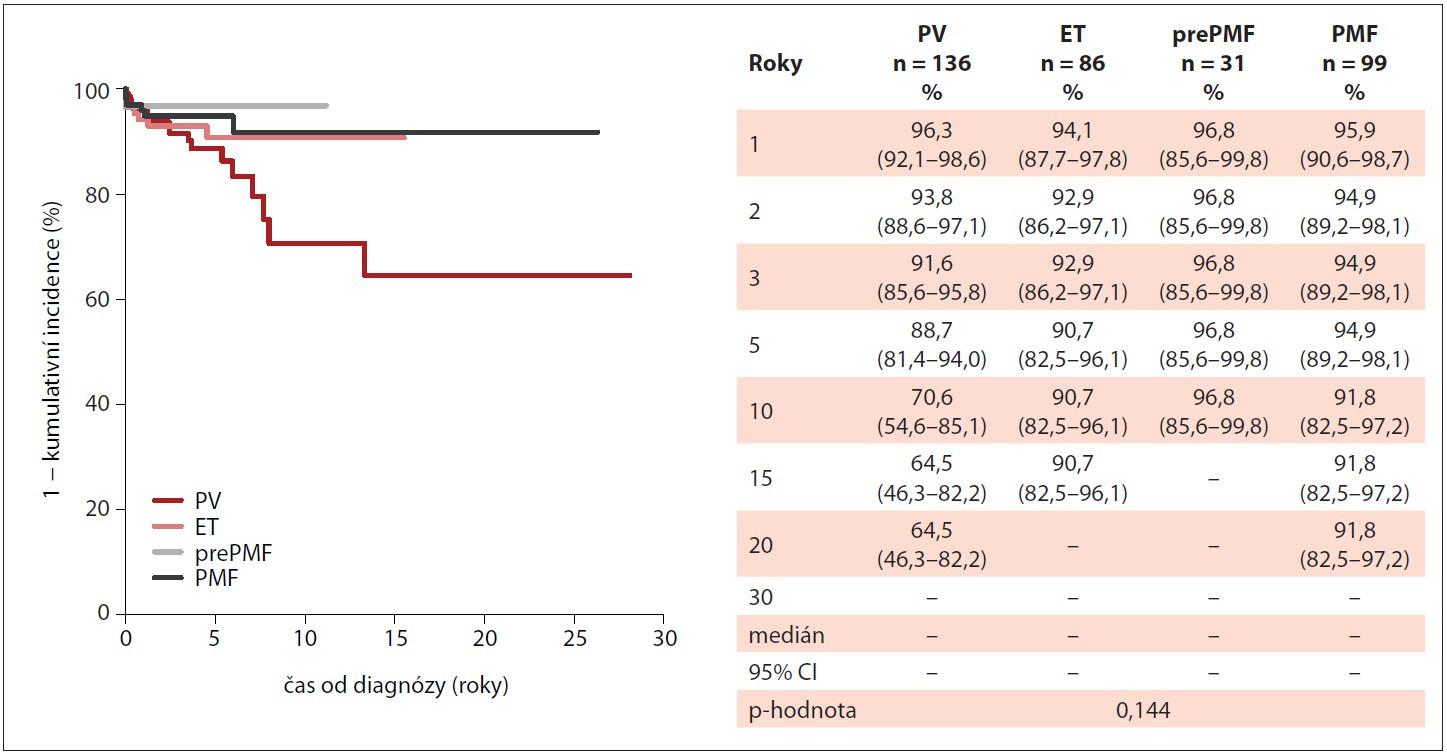 Kumulativní incidence trombotických příhod u pacientů s Ph-MPN v průběhu sledování v MIND (n = 352).