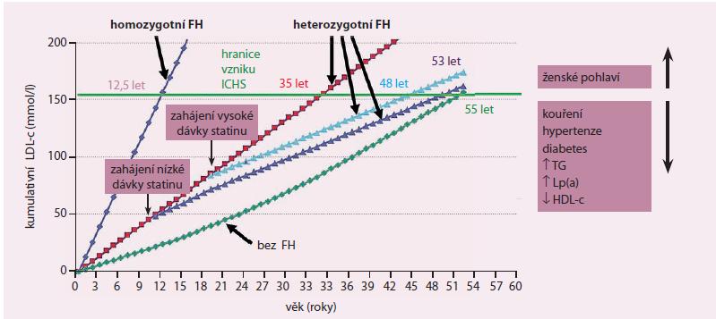 Riziko vzniku ICHS při celoživotně velmi vysoké hladině LDL cholesterolu [5].<br> FH – familiární hypercholesterolemie; ICHS – ischemická choroba srdeční; TG – triglyceridy; LP(a) – lipoprotein(a); HDL-c – HDL cholesterol