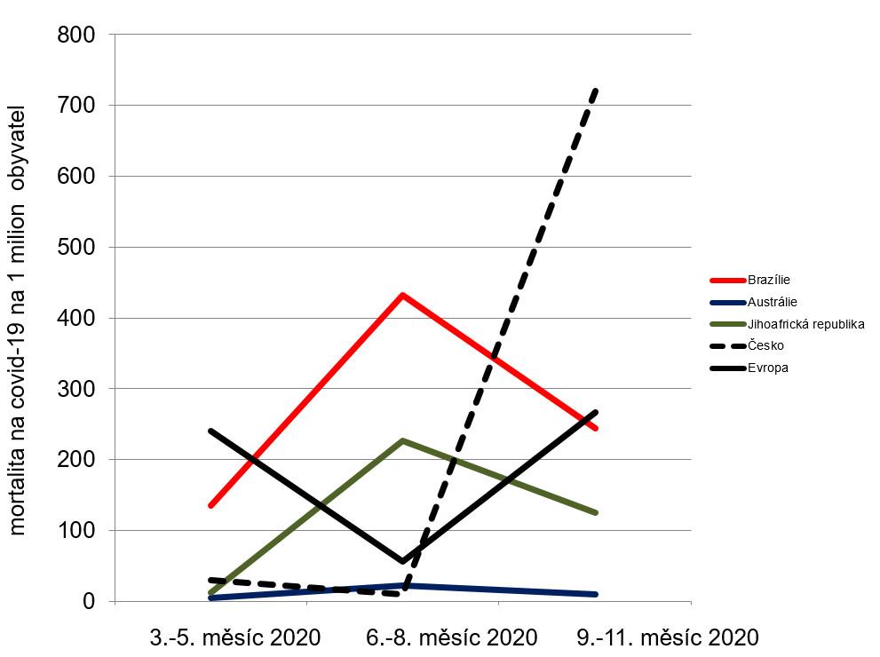 Srovnání relativní mortality na COVID-19 během 3 ročních období na vybraných územích severní a jižní polokoule