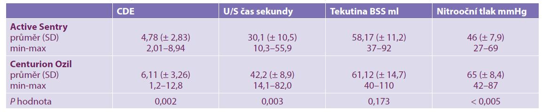 Porovnání sledovaných parametrů při použití koncovek Active Sentry a Centurion Ozil