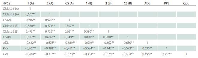 Korelace domén NPCS a vybraných faktorů.