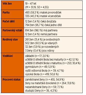 Popis vzorku.
