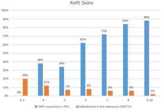 RoPE skóre – riziko souvislosti PFO a iCMP a pravděpodobnost  recidivy iCMP (upraveno dle 16)