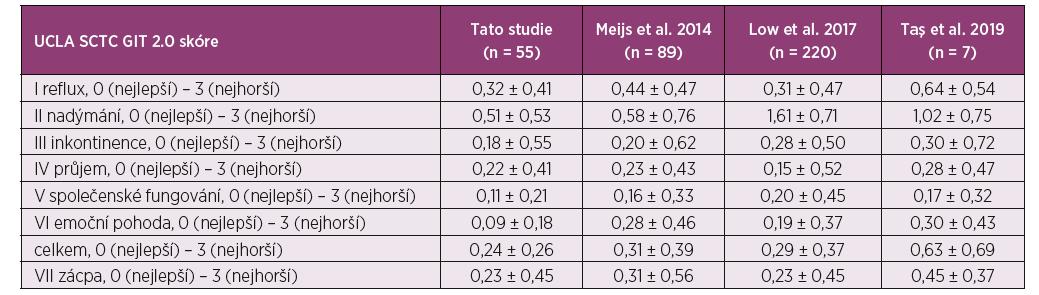 Srovnání výsledků naší kohorty v dotazníku UCLA SCTC GIT 2.0. u pacientů se systémovou sklerodermií s výsledky jiných studií. Data jsou prezentována jako průměrné hodnoty ± směrodatná odchylka.