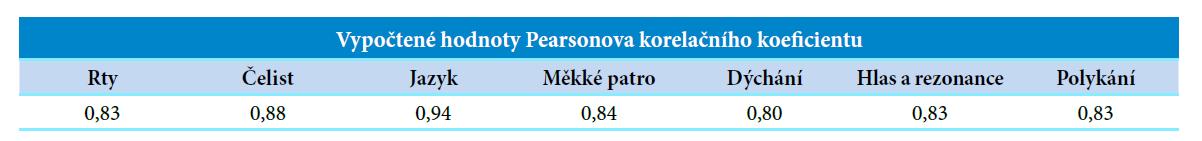 Vypočtené hodnoty Pearsonova korelačního koeficientu poměřením Dysartrického profilu a Orofaciálního profilu u vybraných orofaciálních oblastí