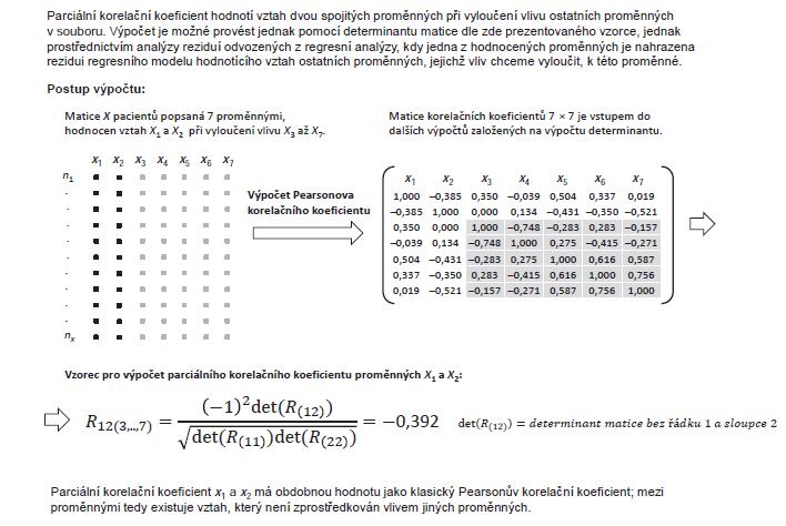 Příklad 6. Parciální korelační koefi cient.