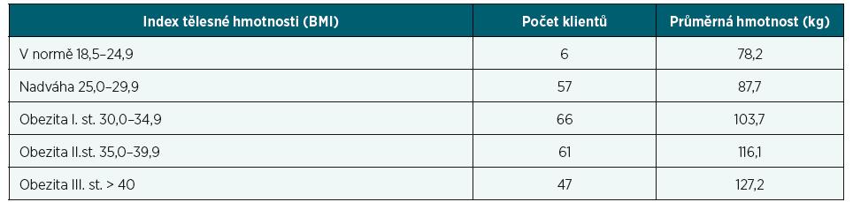Počet pojištěnců ve vztahu k BMI