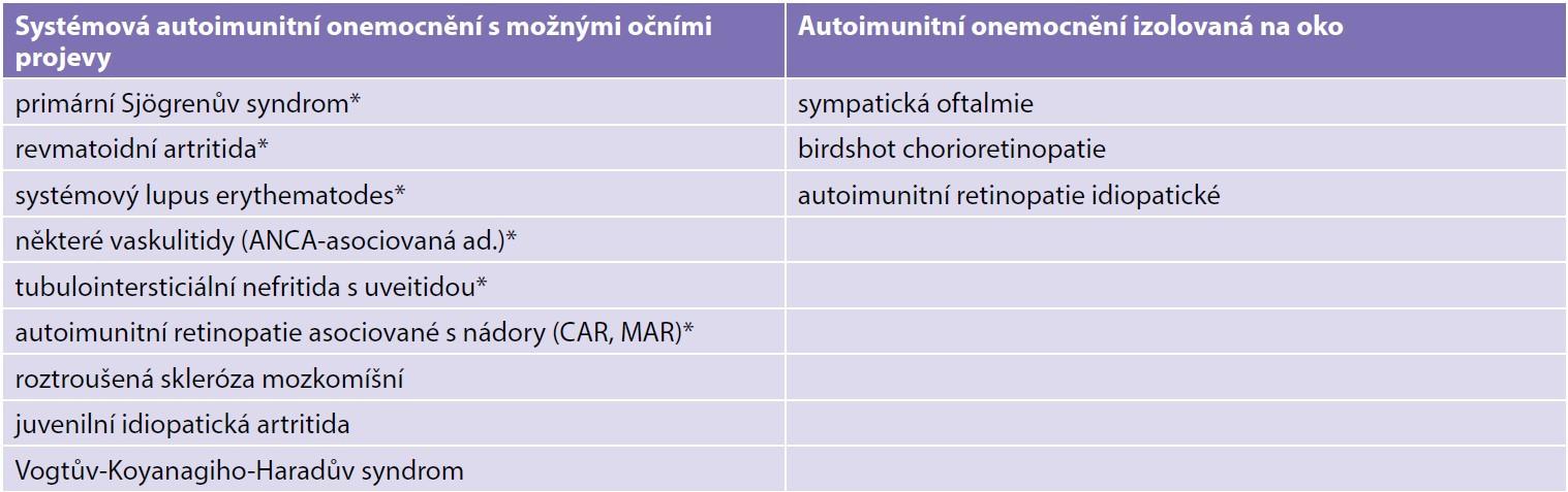 Autoimunitní onemocnění s charakteristickými autoprotilátkami (*) a předpokládaná autoimunitní onemocnění