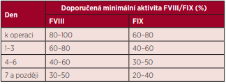 Doporučená minimální aktivita FVIII/FIX k operaci a v pooperačním průběhu při substituci hemofiliků podstupujících velké chirurgické výkony s bolusovou aplikací faktorů