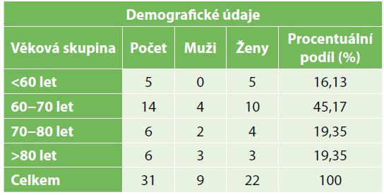 Demografické údaje<br> Tab. 1. Demographic data