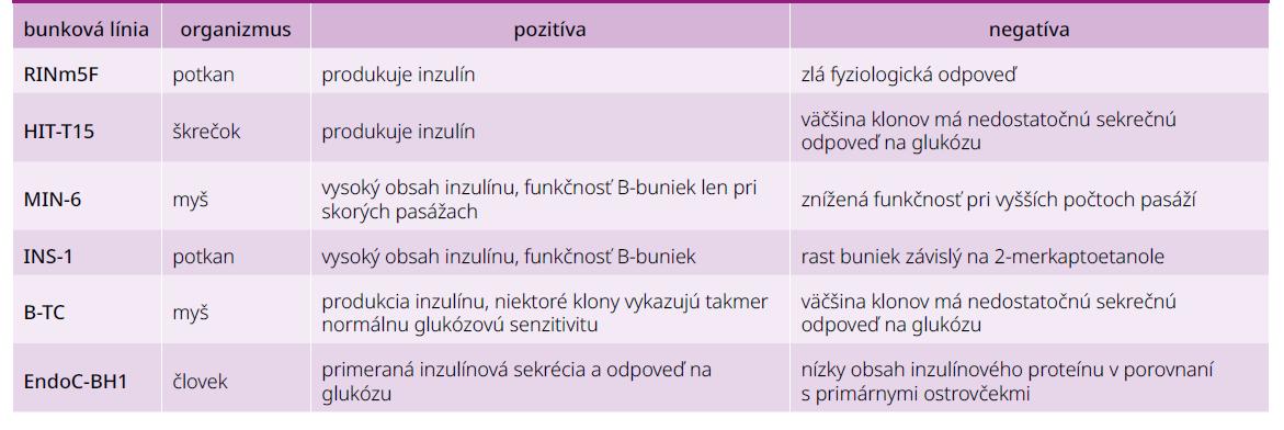 Najpoužívanejšie B-bunkové línie. Upravené podľa [79]