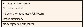 Dědičné poruchy metabolismu, které se manifestují hyperamonémií.