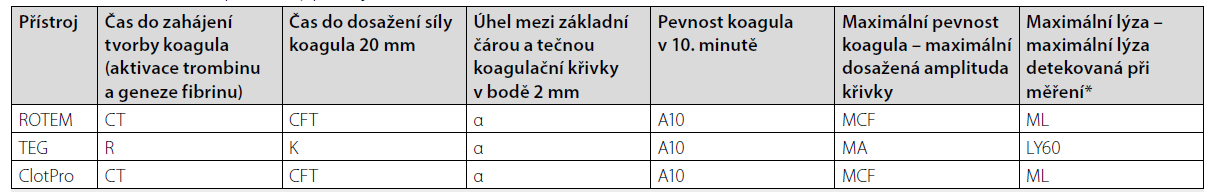 Základní měřené parametry přístrojů ROTEM, TEG a ClotPro