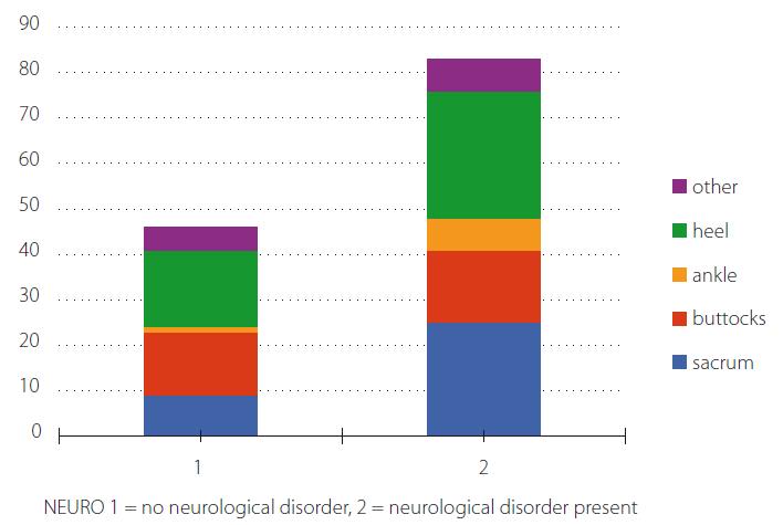 Neurological disorders and location of pressure ulcer.<br> Obr. 3. Typy neurologických onemocnění a lokalizace dekubitů.
