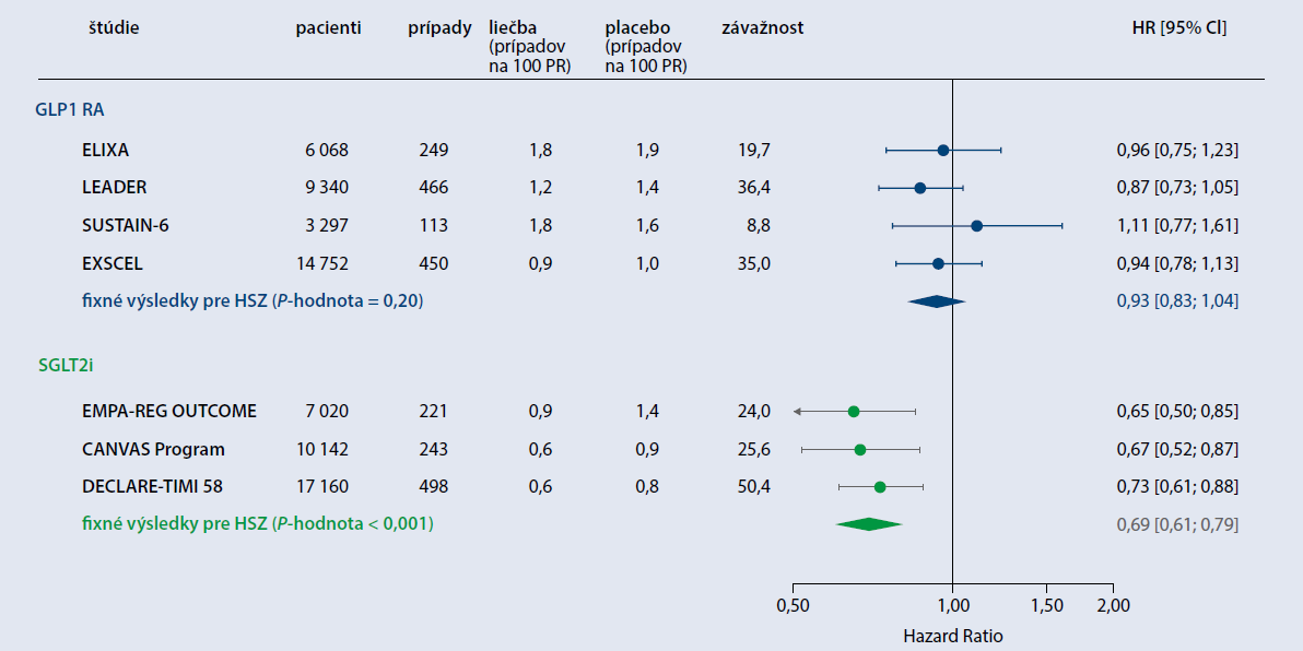 Účinok SGLT2-inhibítorov a GLP1 RA na hospitalizácie pre srdcové zlyhávanie. Upravené podľa [3]