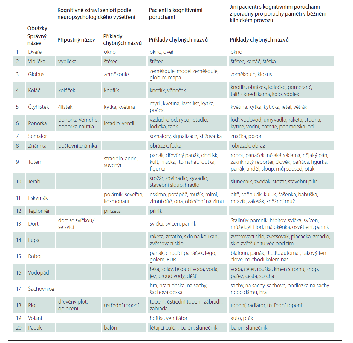 Seznamy ještě přípustných a chybných písemných pojmenování obrázků od 30 kognitivně zdravých starších osob podle neuropsychologického vyšetření a od 30 pacientů s různými kognitivními poruchami a seznam chybných pojmenování obrázků od pacientů v poradně pro poruchy paměti.