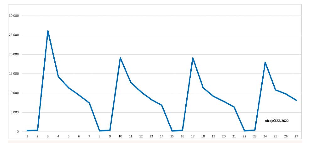 Vydané ePN v únoru 2020 po jednotlivých dnech