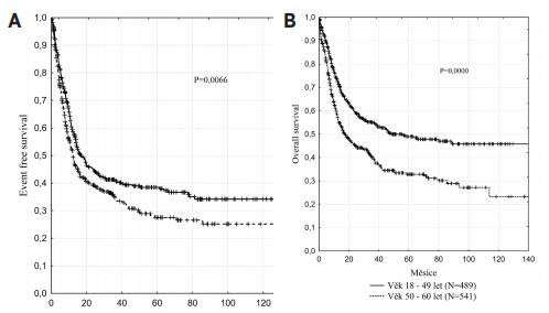 Kaplanovy-Meierovy křivky přežití mladších nemocných s AML (mimo APL) podle věku Pozn.: A. EFS sledovaných věkových skupin. B. OS sledovaných věkových skupin. EFS – přežití bez události, OS – celkové přežití