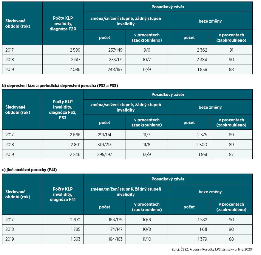 a, b, c. Počty KLP invalidity u vybraných psychiatrických diagnóz a počty změn posudkových závěrů v letech 2017, 2018, 2019 a) schizofrenie (F20)