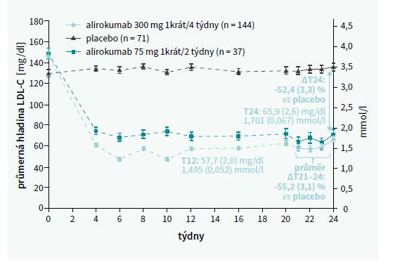 Hladina LDL-C v podskupině neléčené statinem. Upraveno podle [6]