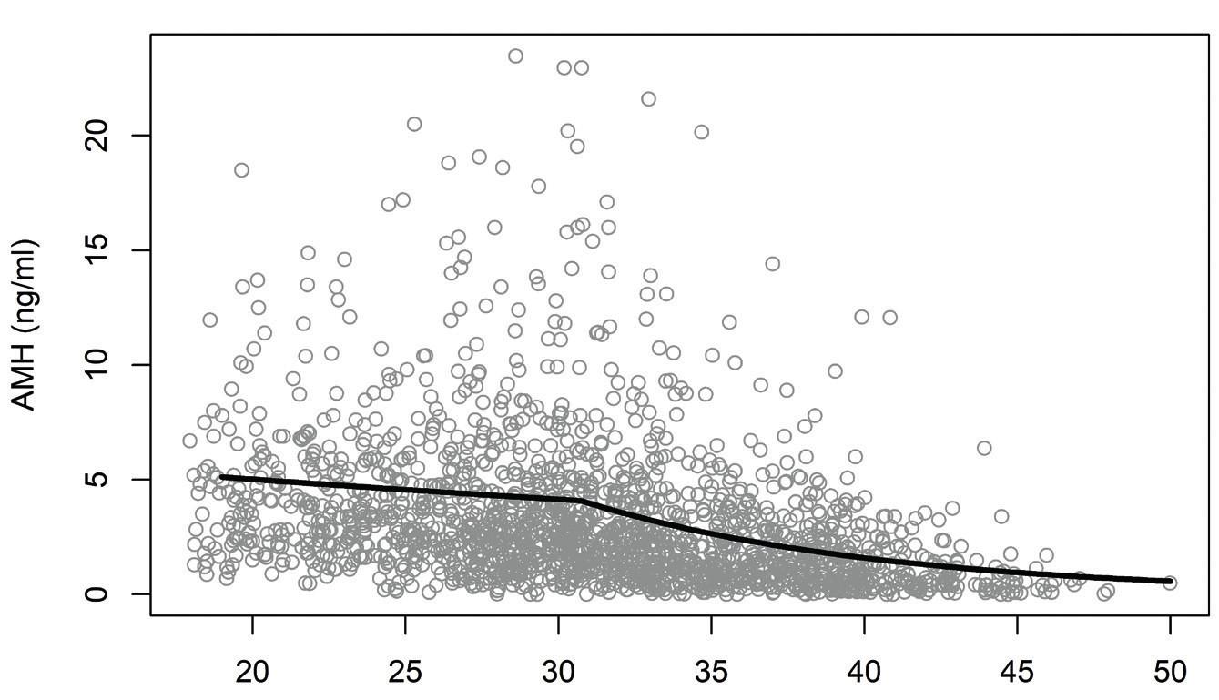 Závislost hladiny AMH na věku
