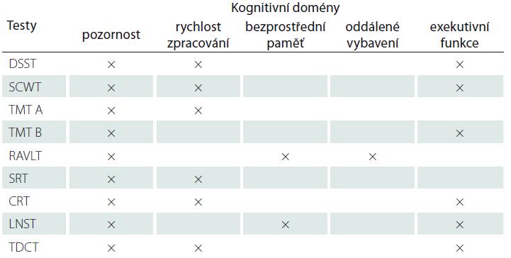Souhrn neuropsychologických testů [34].