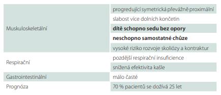 Hlavní příznaky spinální svalové atrofie typu II.
