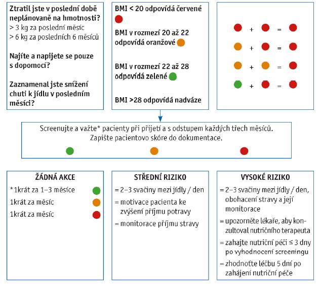 Schéma 4 Short Nutritional Assessment Questionnaire - Residential Care (SNAQRC) dle Kruizenga, 2010.