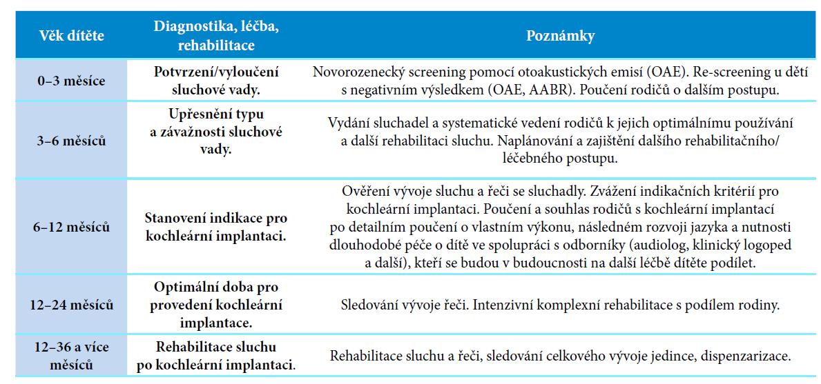 Současné požadavky na včasnou diagnostiku a sluchovou korekci u dětí s vrozenou hluchotou
