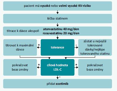 Schéma 1 | Algoritmus léčby pře zahájením kombinace s ezetimibem