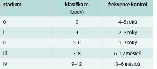Závažnost duodenální adenomatózy (Spigelmanova klasifikace). Upraveno podle [8,9]