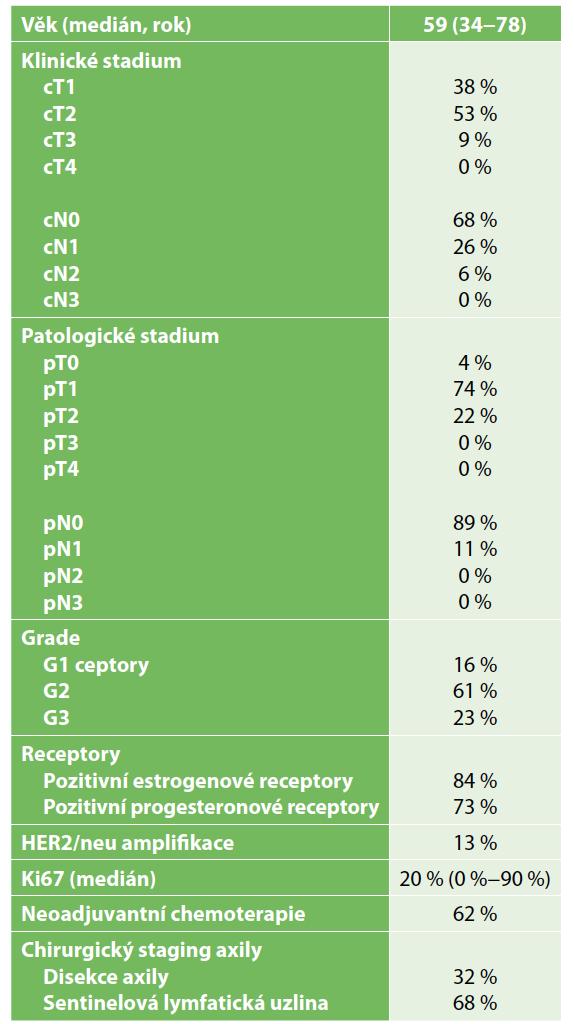 Charakteristika souboru pacientek <br> Tab. 1: Patient characteristics
