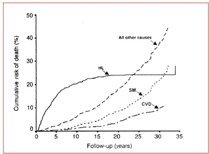 Příčiny úmrtí pacientů s HL [8, 9]<br> Upraveno podle [8].<br> CVD – kardiovaskulární onemocnění, SM – sekundární malignity, HL – Hodgkinův lymfom. Na HL umírají pacienti prvních 10 let, později na kardiovaskulární onemocnění a sekundární malignity.