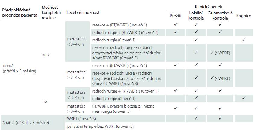 Management nově diagnostikované solitární mozkové metastázy. Upraveno podle [40]. Management nově diagnostikované mozkové metastázy závisí na předpokládané době přežití. U pacientů s dobrou prognózou (přežití ≥ 3 měsíce) je možné zvažovat resekční výkon u metastáz > 3–4 cm nebo v případě menších ložisek radiochirurgii. Tyto výkony je možné doplnit o radioterapii, která může být použita také jako samostatná léčebná modalita v případě nemožnosti provedení resekčního výkonu. V radioterapii je možno použít WBRT nebo některou z moderních technik, např. radioterapie s modulovanou intenzitou šetřící oblast hipokampu nebo simultánní integrovaný boost. U pacientů se špatnou prognózou je indikována WBRT nebo pouze paliativní terapie.