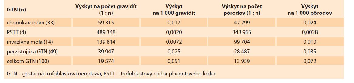 Incidencia gestačnej trofoblastovej neoplázie v Slovenskej republike v rokoch 1993–2017.<br> Tab. 7. Incidence of gestational trophoblastic neoplasia in the Slovak Republic in 1993–2017.